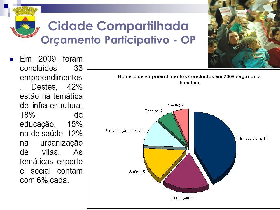 Cidade Compartilhada Orçamento Participativo - OP