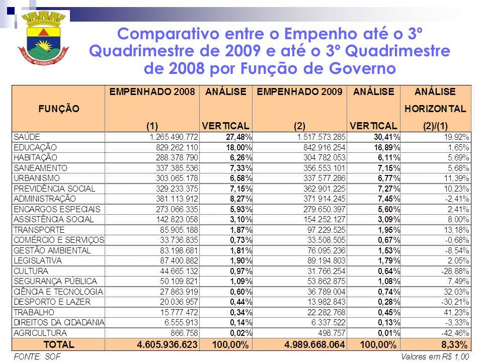 Comparativo entre o Empenho até o 3º Quadrimestre de 2009 e até o 3º Quadrimestre de 2008 por Função de Governo