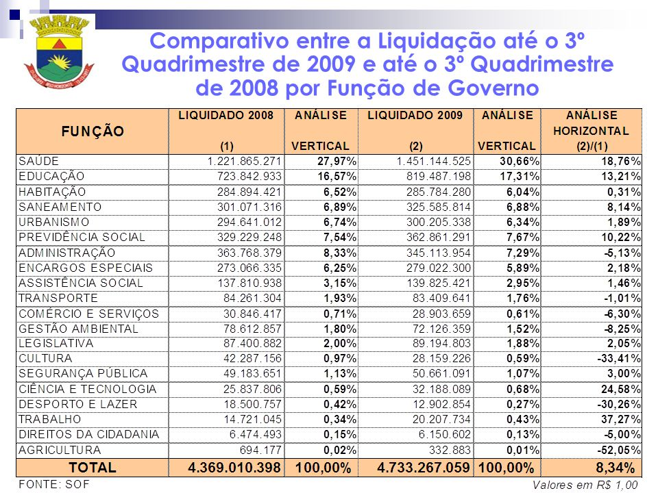 Comparativo entre a Liquidação até o 3º Quadrimestre de 2009 e até o 3º Quadrimestre de 2008 por Função de Governo