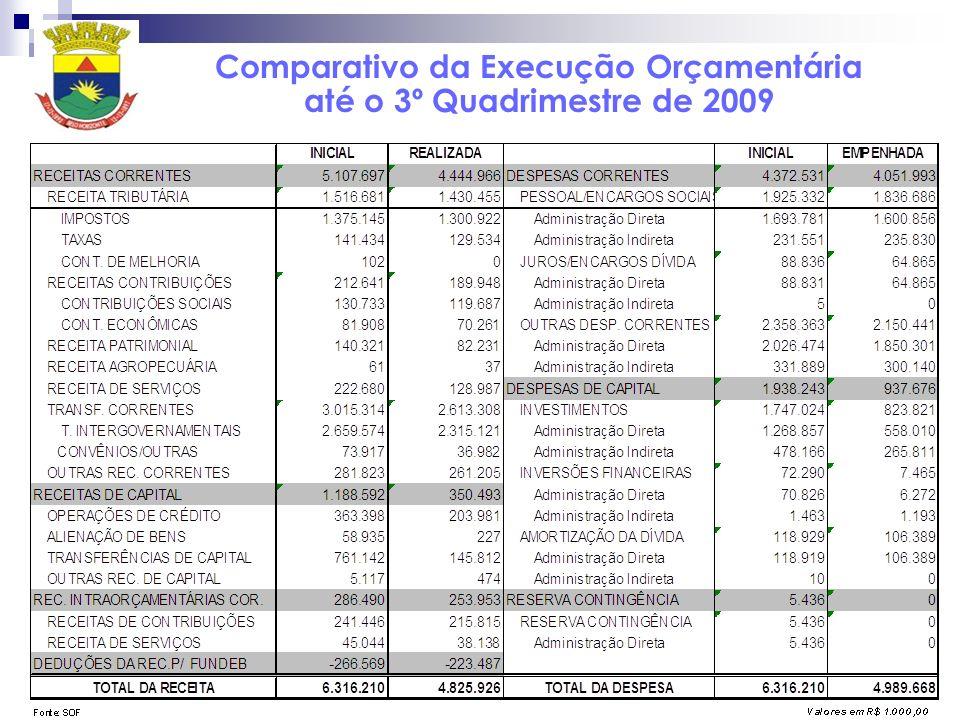 Comparativo da Execução Orçamentária até o 3º Quadrimestre de 2009
