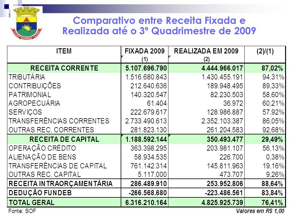 Comparativo entre Receita Fixada e Realizada até o 3º Quadrimestre de 2009