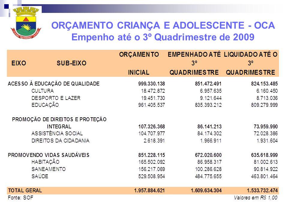 ORÇAMENTO CRIANÇA E ADOLESCENTE - OCA Empenho até o 3º Quadrimestre de 2009