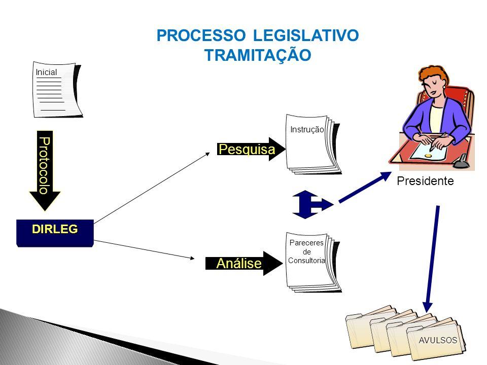 PROCESSO LEGISLATIVO TRAMITAÇÃO