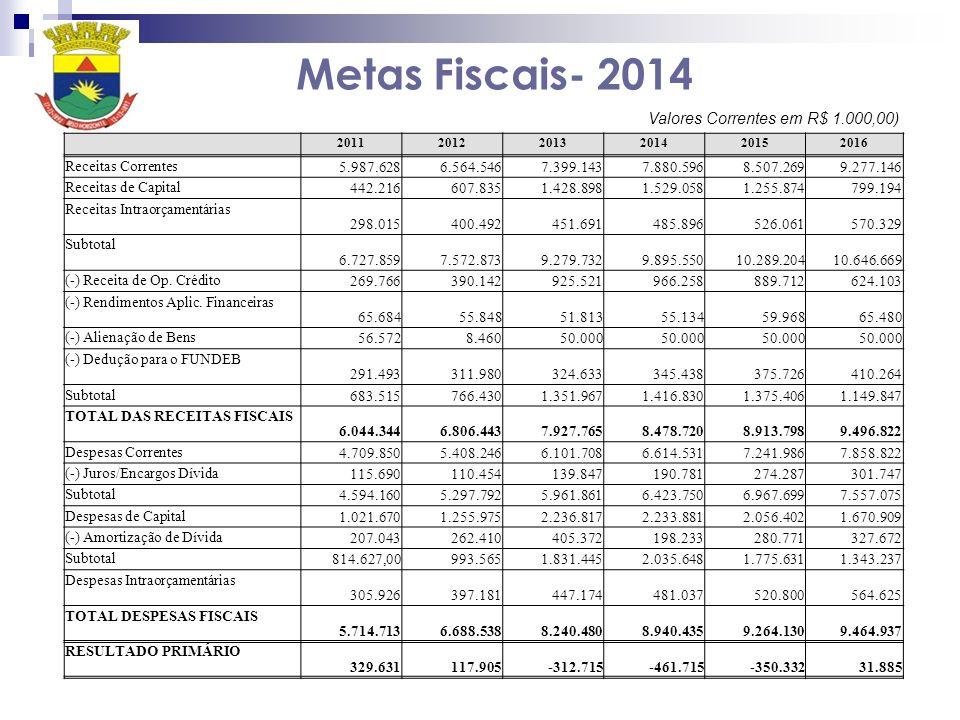 Metas Fiscais- 2014 Valores Correntes em R$ 1.000,00)