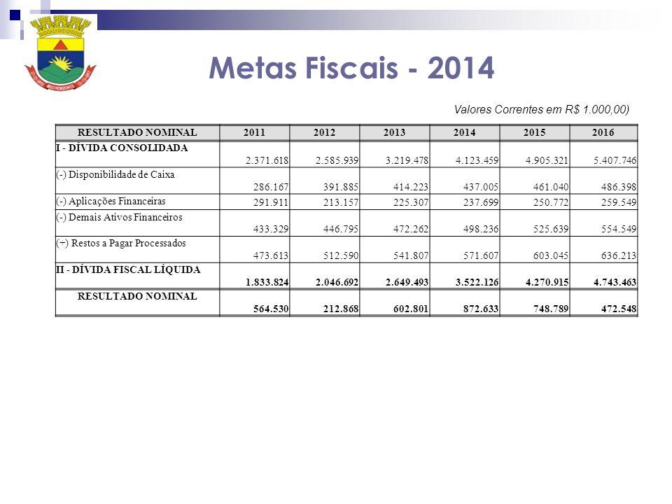 Metas Fiscais - 2014 Valores Correntes em R$ 1.000,00)