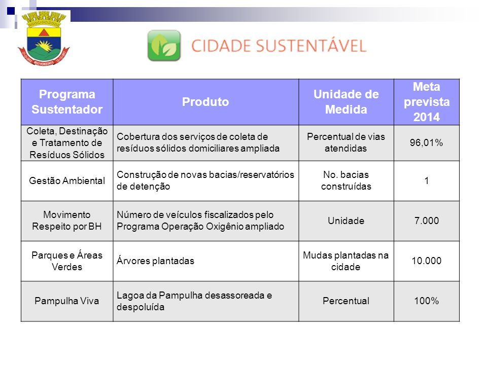 Programa Sustentador Produto Unidade de Medida Meta prevista 2014