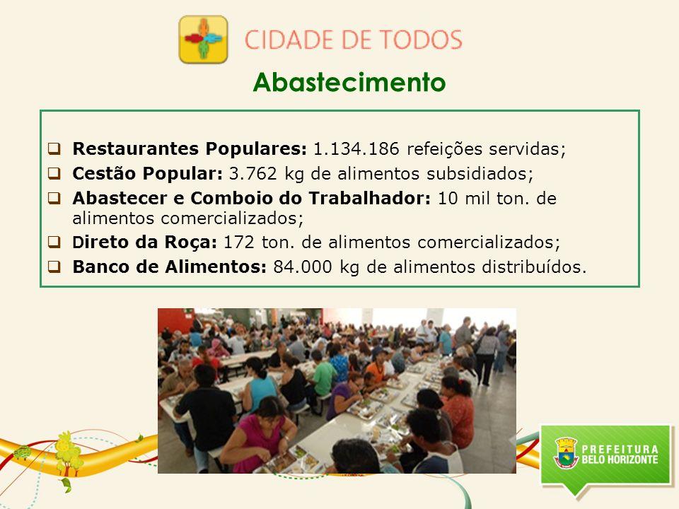 Abastecimento Restaurantes Populares: 1.134.186 refeições servidas;