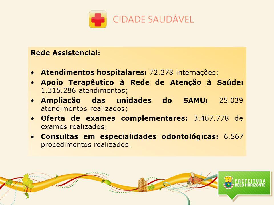 Rede Assistencial: Atendimentos hospitalares: 72.278 internações; Apoio Terapêutico à Rede de Atenção à Saúde: 1.315.286 atendimentos;