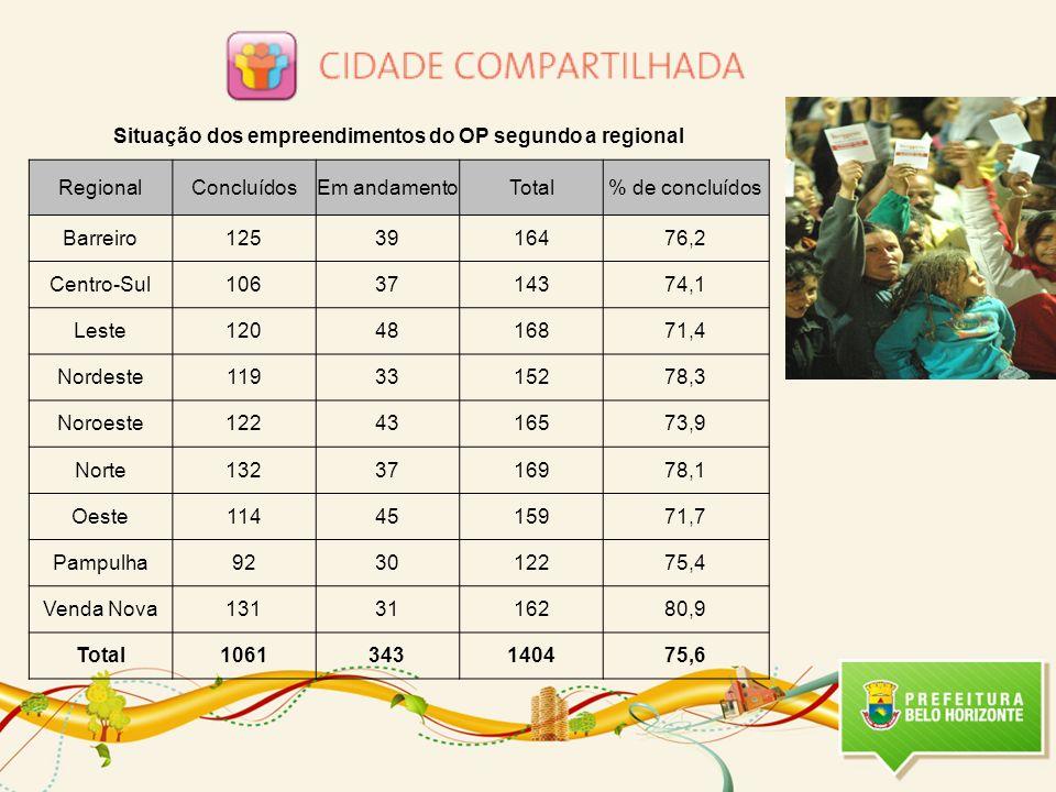 Situação dos empreendimentos do OP segundo a regional