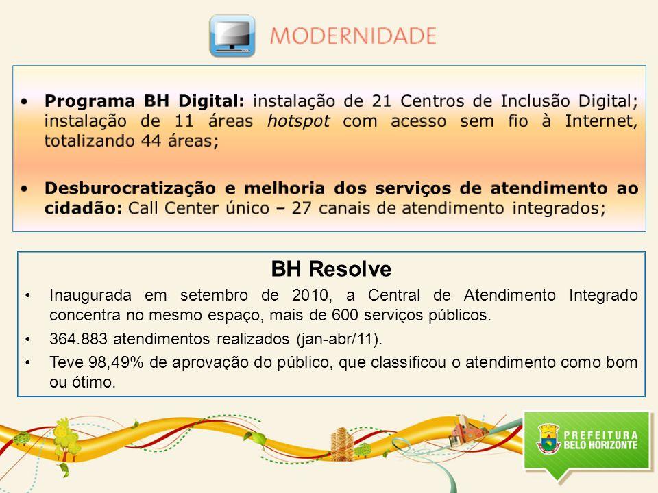 Programa BH Digital: instalação de 21 Centros de Inclusão Digital; instalação de 11 áreas hotspot com acesso sem fio à Internet, totalizando 44 áreas;