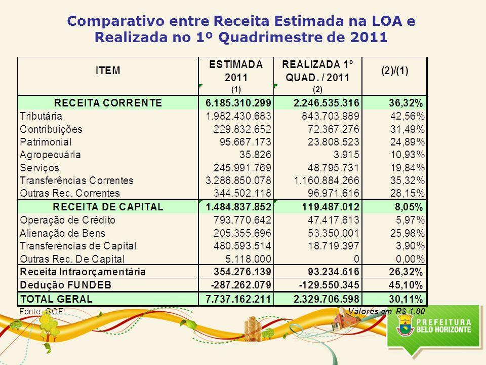 Comparativo entre Receita Estimada na LOA e Realizada no 1º Quadrimestre de 2011