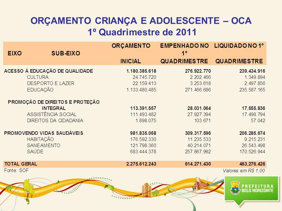 ORÇAMENTO CRIANÇA E ADOLESCENTE – OCA 1º Quadrimestre de 2011