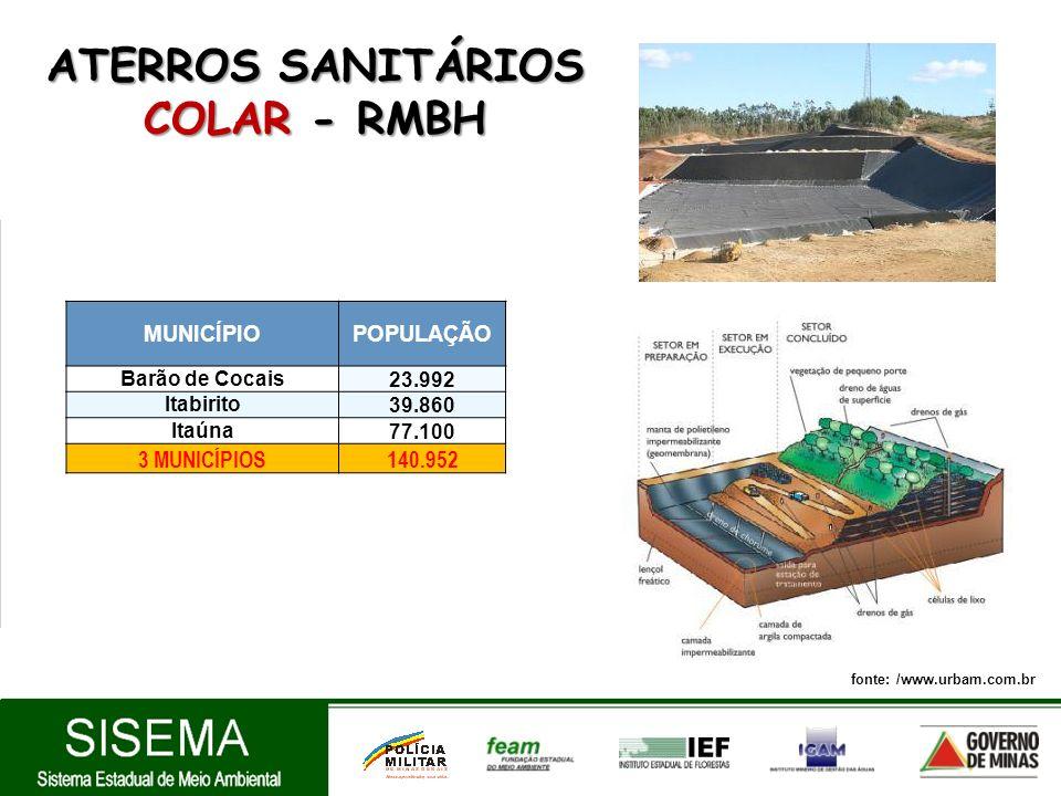 ATERROS SANITÁRIOS COLAR - RMBH