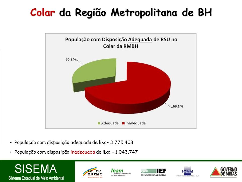 Colar da Região Metropolitana de BH