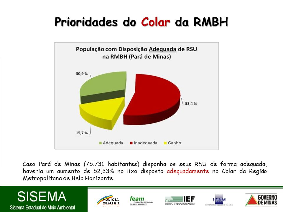 Prioridades do Colar da RMBH