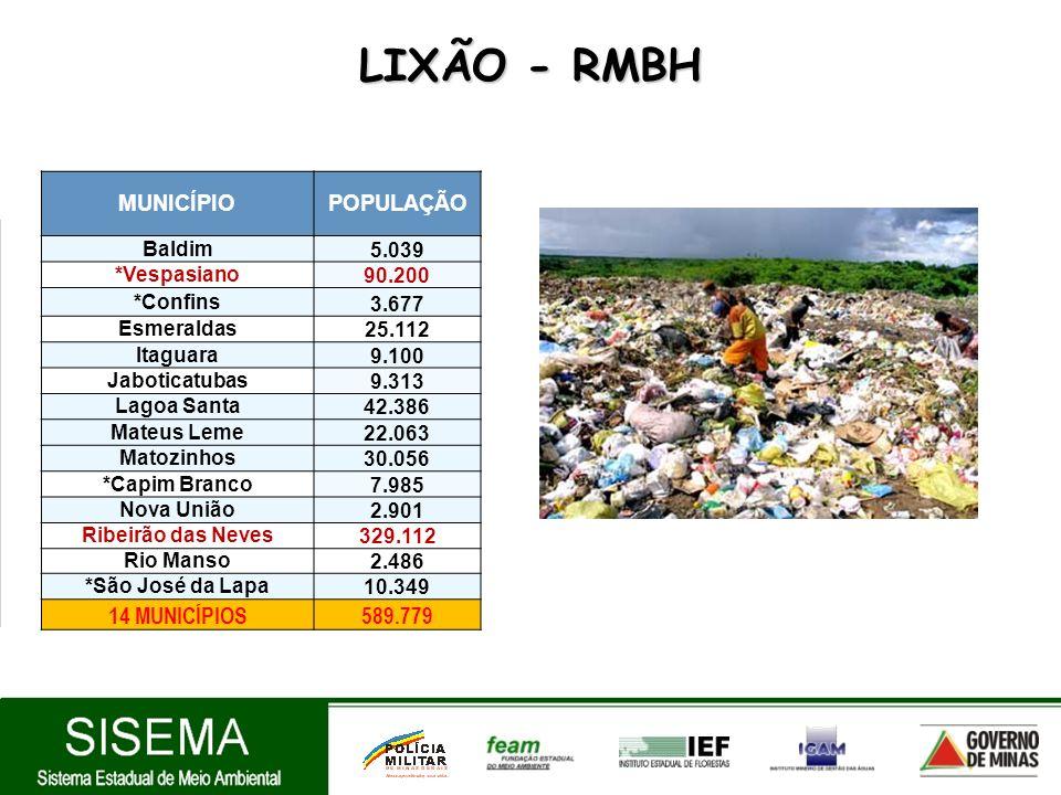 LIXÃO - RMBH 14 MUNICÍPIOS 589.779 MUNICÍPIO POPULAÇÃO 5.039 Baldim