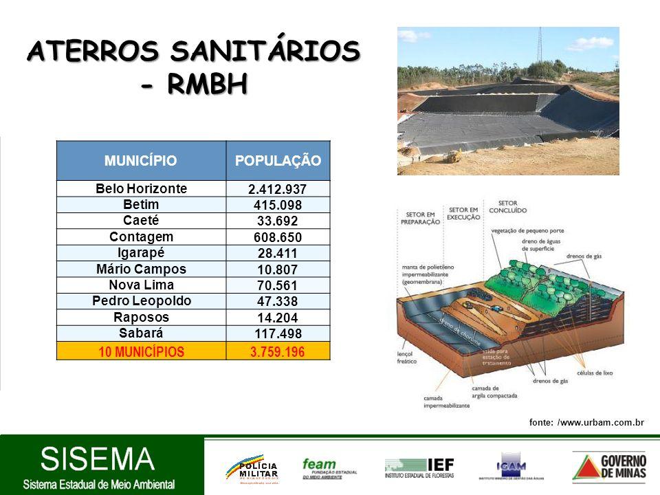 ATERROS SANITÁRIOS - RMBH
