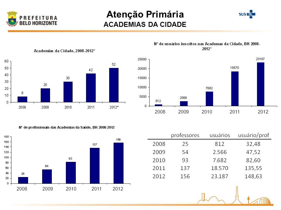 Atenção Primária ACADEMIAS DA CIDADE 2008 2009 2010 2011 2008 2009