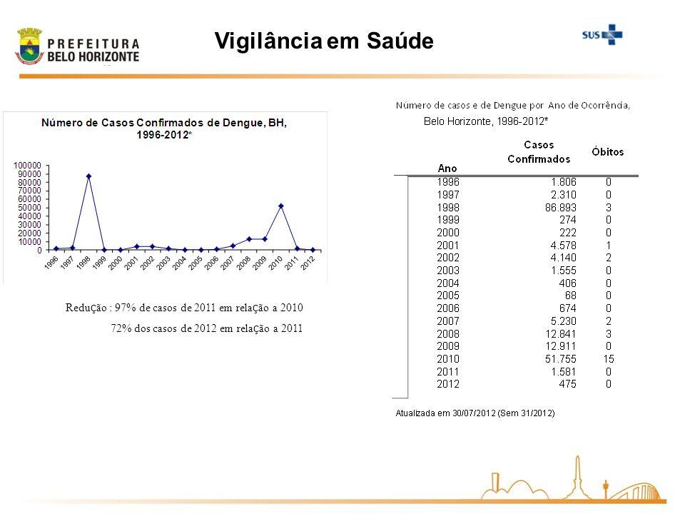 Vigilância em Saúde Redução : 97% de casos de 2011 em relação a 2010