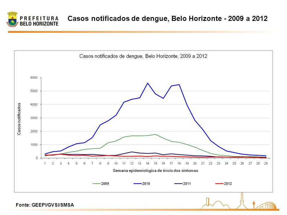 Casos notificados de dengue, Belo Horizonte - 2009 a 2012