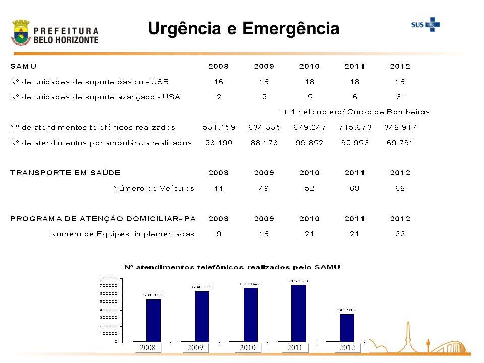 Urgência e Emergência 2008 2009 2010 2011 2012