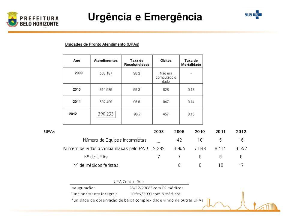 Urgência e Emergência 390.233