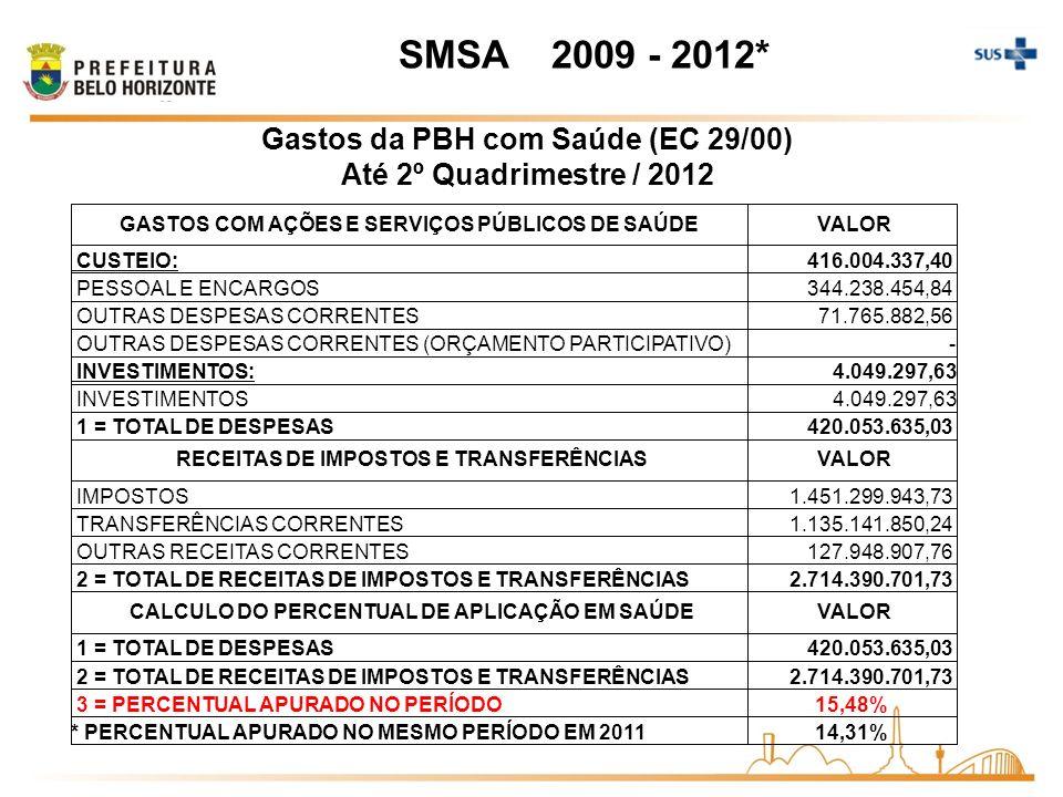 Gastos da PBH com Saúde (EC 29/00) Até 2º Quadrimestre / 2012