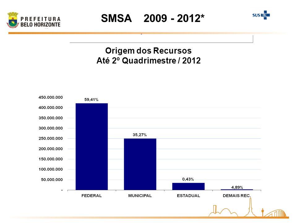 Origem dos Recursos Até 2º Quadrimestre / 2012
