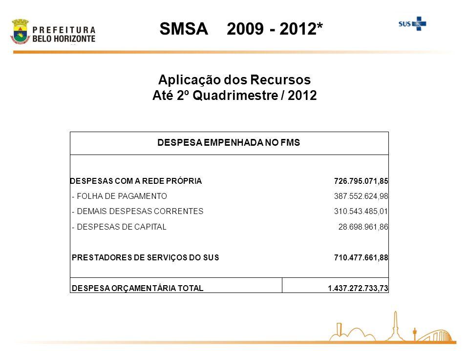 Aplicação dos Recursos Até 2º Quadrimestre / 2012