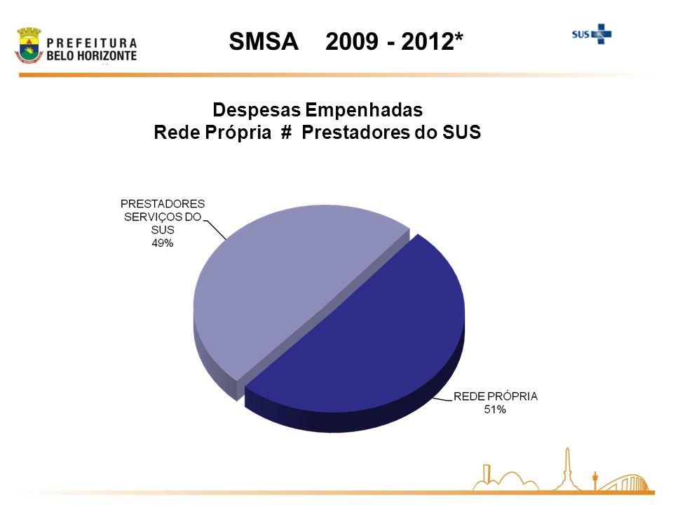 Despesas Empenhadas Rede Própria # Prestadores do SUS