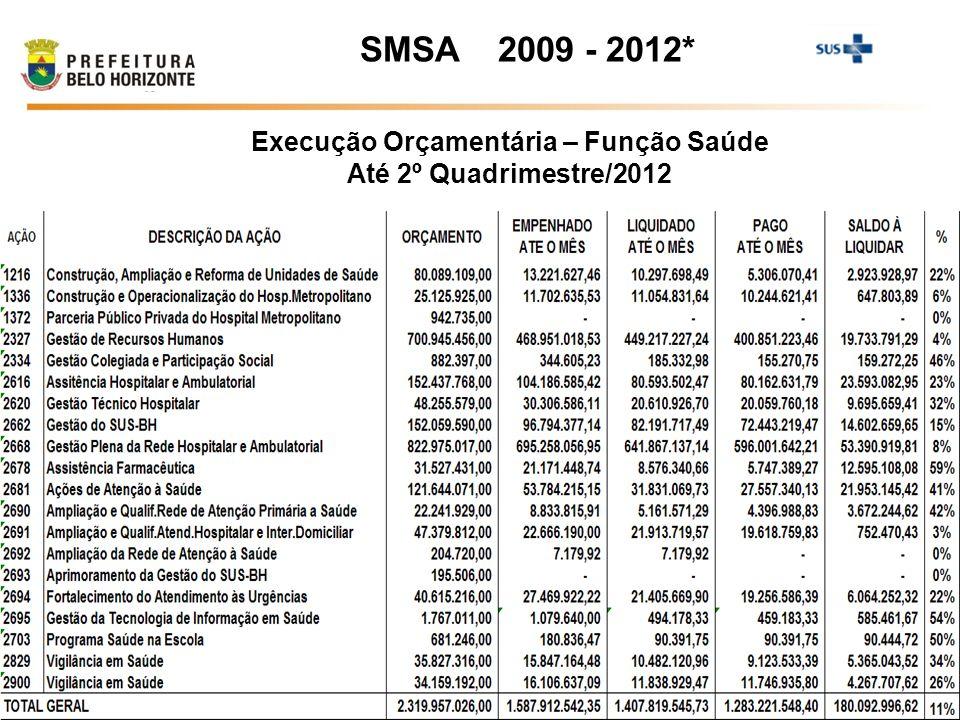Execução Orçamentária – Função Saúde Até 2º Quadrimestre/2012
