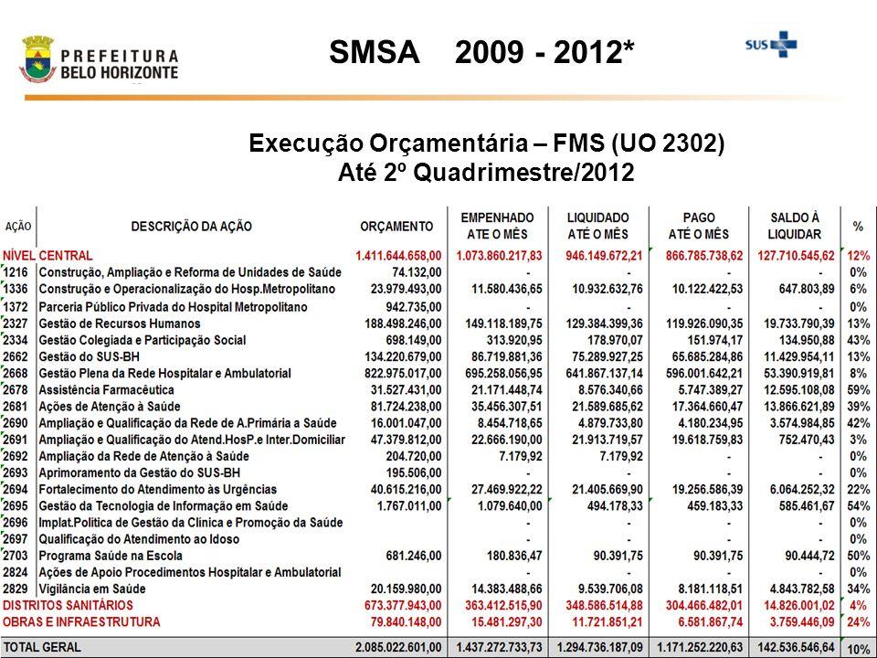 Execução Orçamentária – FMS (UO 2302)