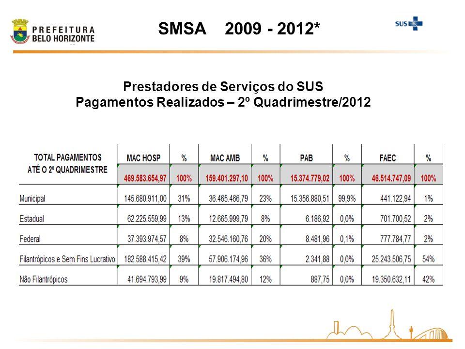 SMSA 2009 - 2012* Prestadores de Serviços do SUS Pagamentos Realizados – 2º Quadrimestre/2012