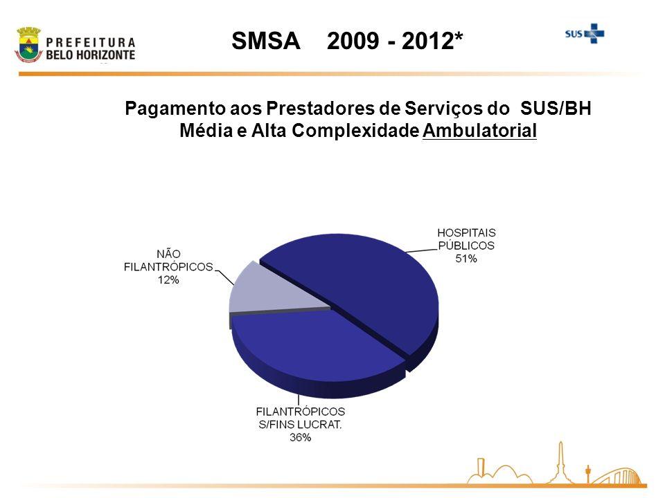 SMSA 2009 - 2012* Pagamento aos Prestadores de Serviços do SUS/BH