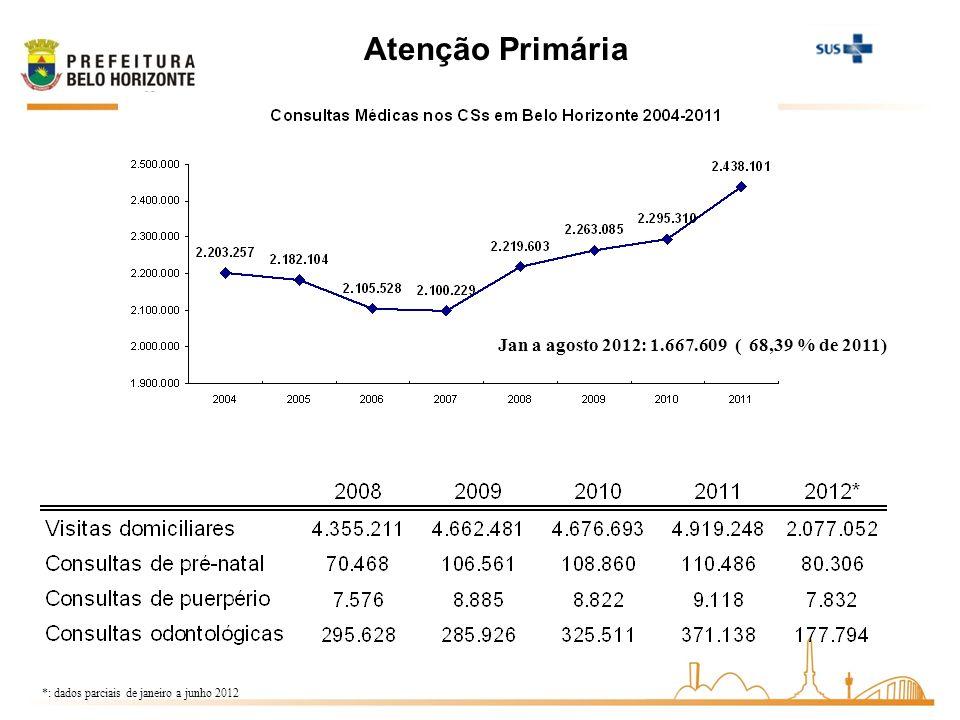 Atenção Primária Jan a agosto 2012: 1.667.609 ( 68,39 % de 2011)