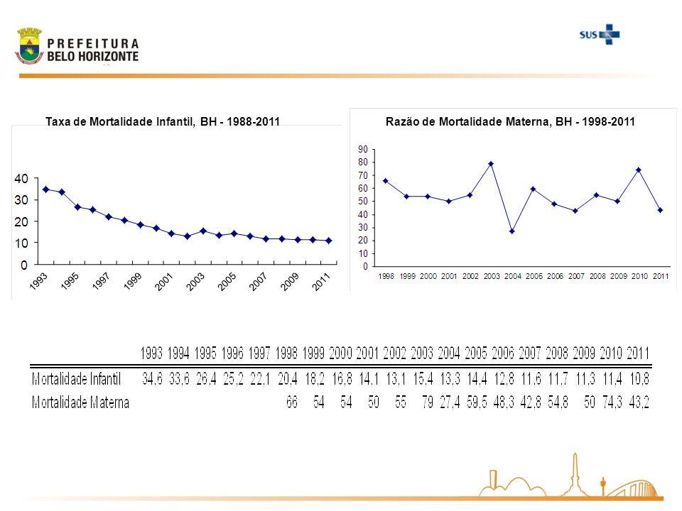 Taxa de Mortalidade Infantil, BH - 1988-2011