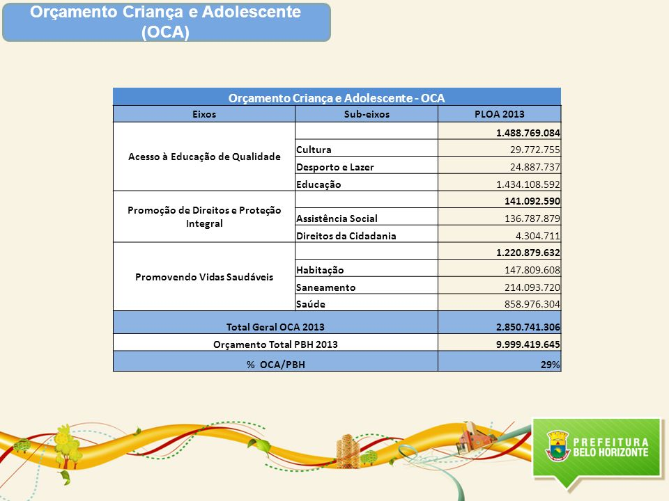 Orçamento Criança e Adolescente (OCA)