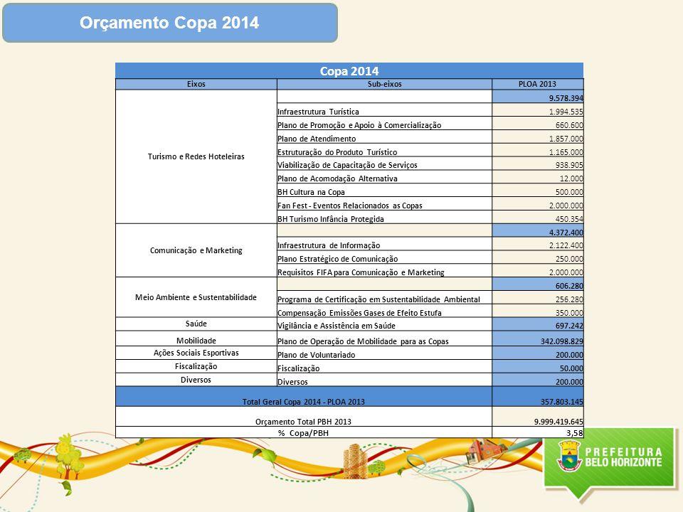 Orçamento Copa 2014 Copa 2014 % Copa/PBH 3,58 Eixos Sub-eixos