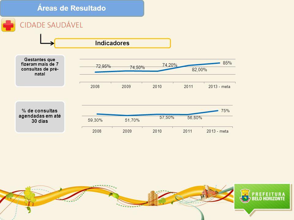 Áreas de Resultado Indicadores % de consultas agendadas em até 30 dias