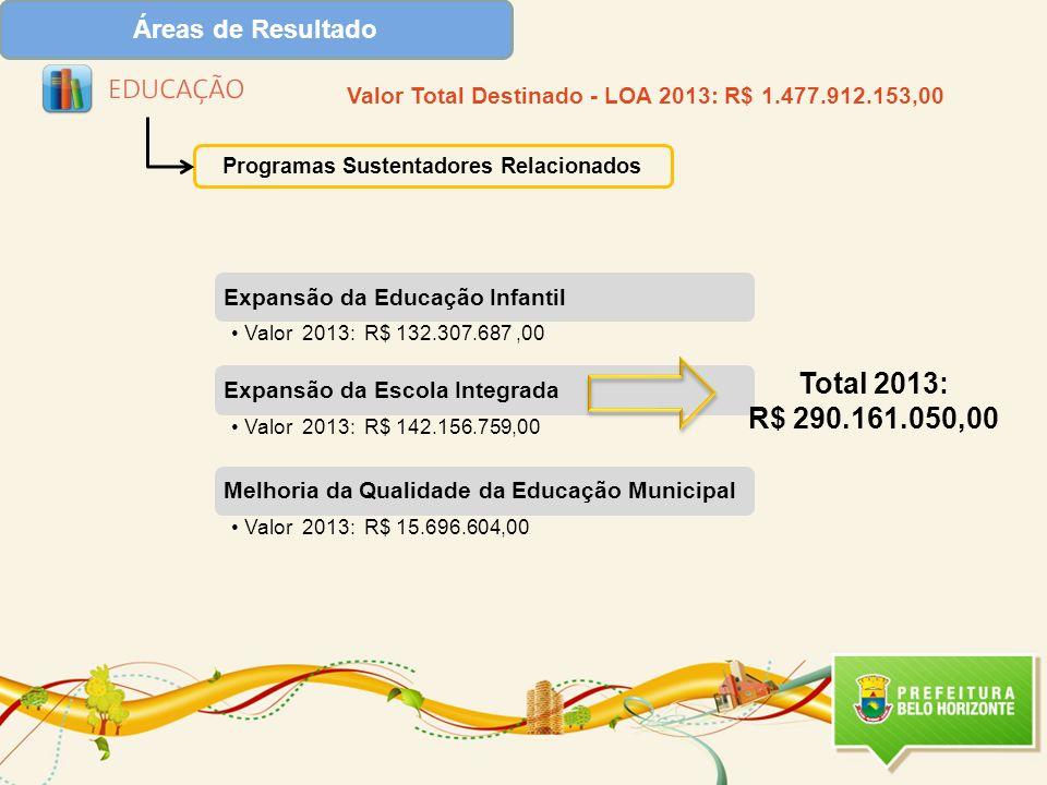 Total 2013: R$ 290.161.050,00 Áreas de Resultado