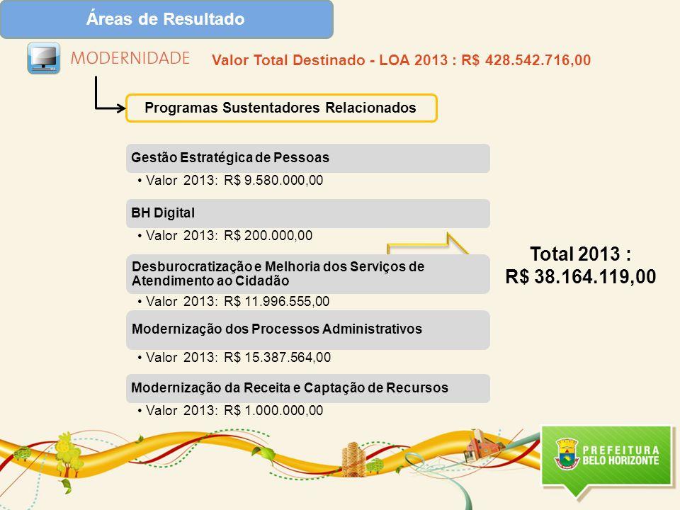 Total 2013 : R$ 38.164.119,00 Áreas de Resultado