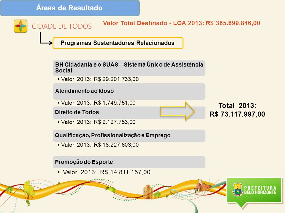 Áreas de Resultado Total 2013: R$ 73.117.997,00