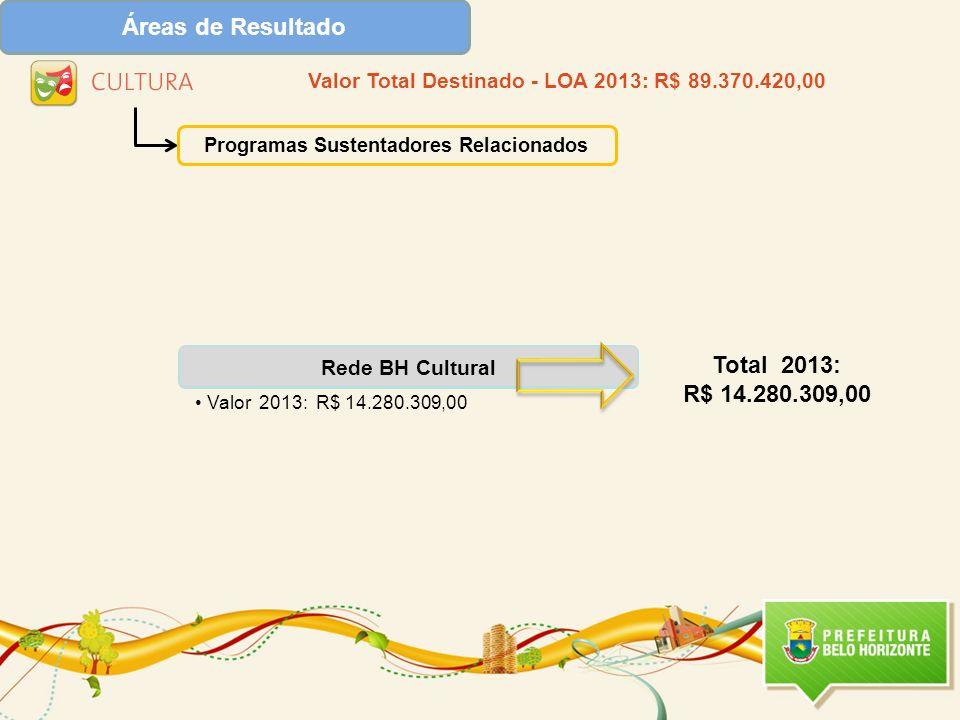 Áreas de Resultado Total 2013: R$ 14.280.309,00