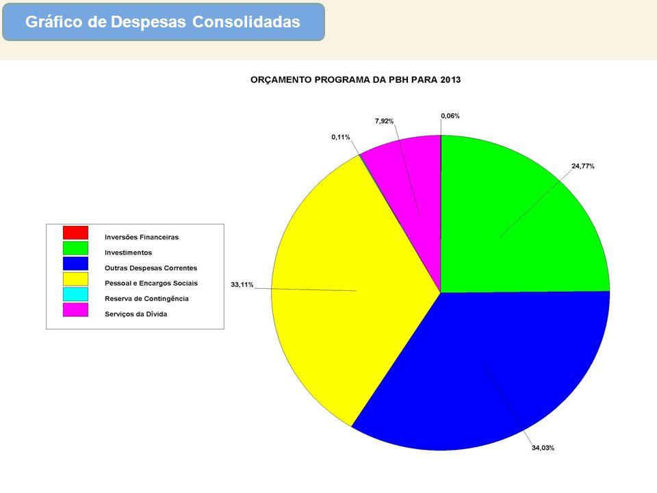 Gráfico de Despesas Consolidadas