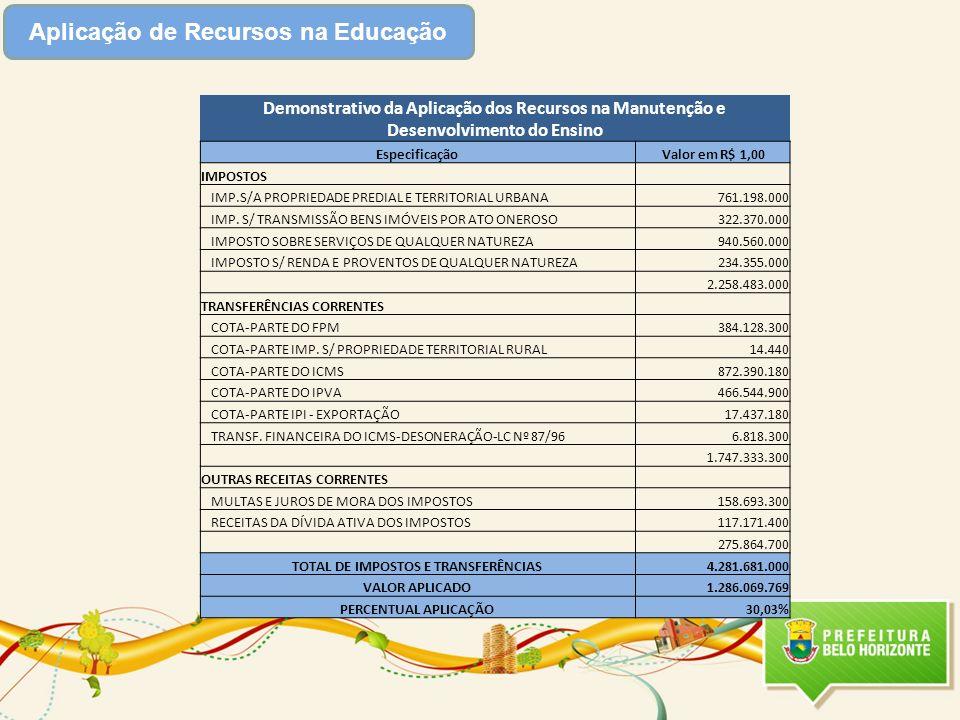Aplicação de Recursos na Educação TOTAL DE IMPOSTOS E TRANSFERÊNCIAS