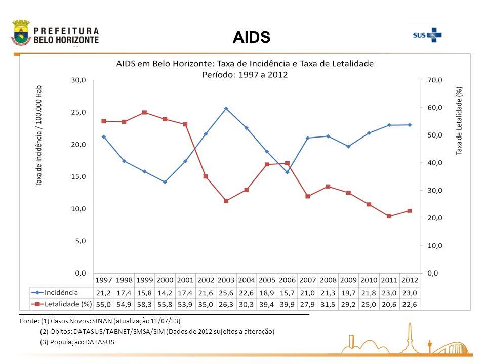 AIDS Fonte: (1) Casos Novos: SINAN (atualização 11/07/13)