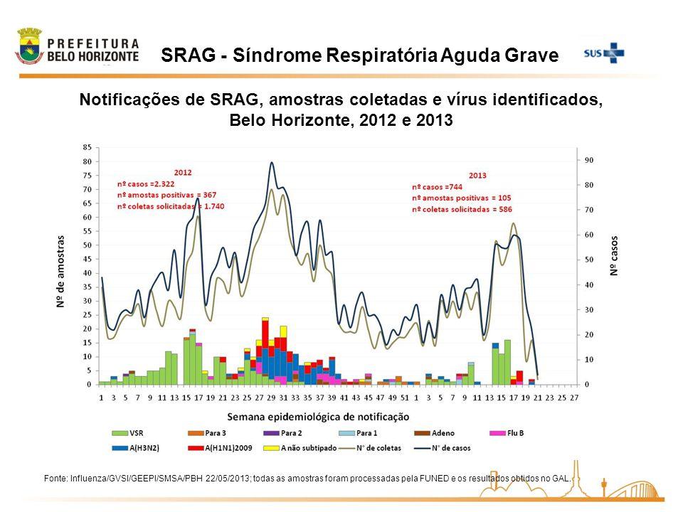 SRAG - Síndrome Respiratória Aguda Grave