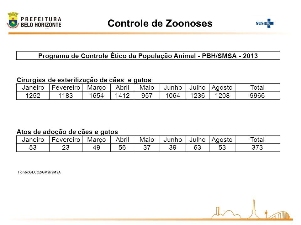 Programa de Controle Ético da População Animal - PBH/SMSA - 2013
