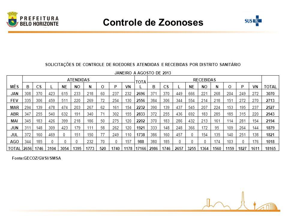 Controle de ZoonosesSOLICITAÇÕES DE CONTROLE DE ROEDORES ATENDIDAS E RECEBIDAS POR DISTRITO SANITÁRIO.