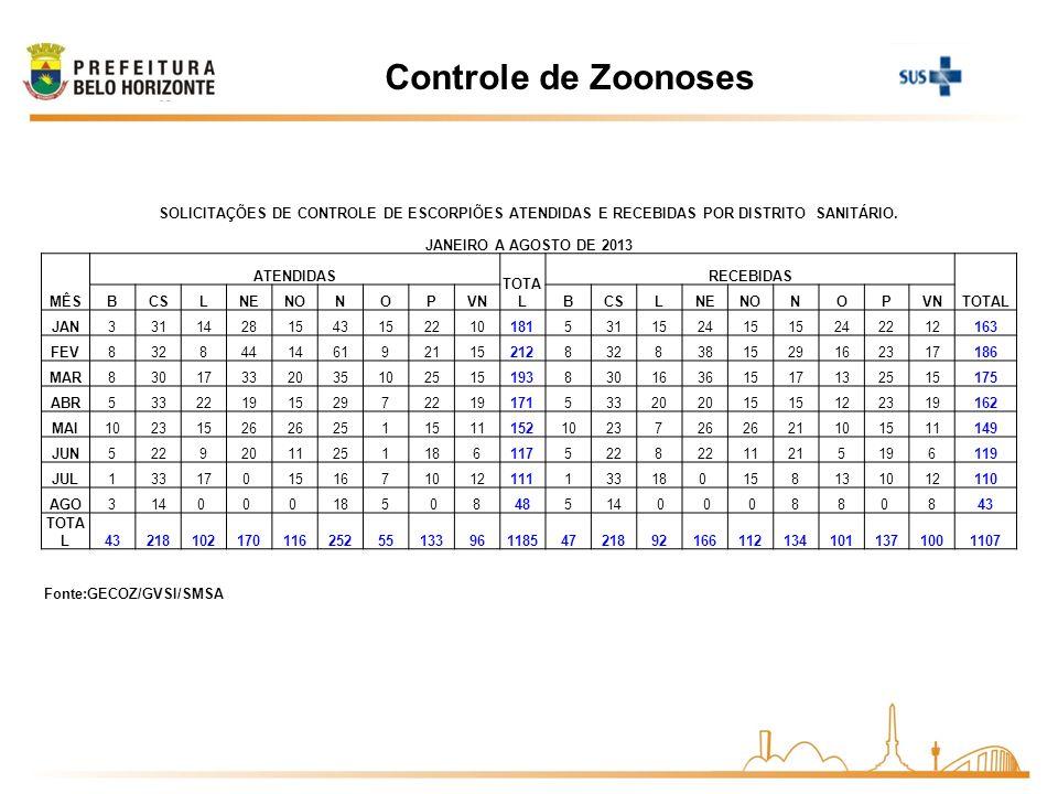 Controle de ZoonosesSOLICITAÇÕES DE CONTROLE DE ESCORPIÕES ATENDIDAS E RECEBIDAS POR DISTRITO SANITÁRIO.